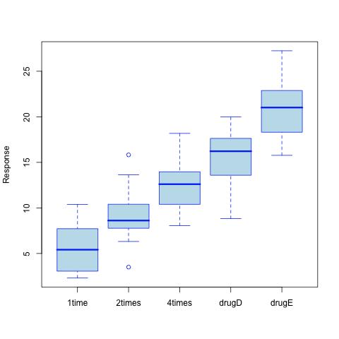 Multiple comparisons and p-value adjustment - aliquot