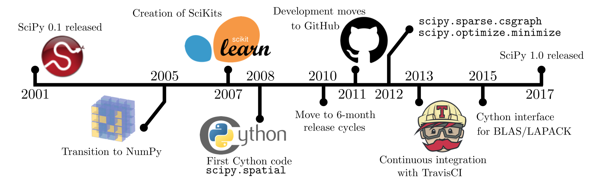 Scipy development